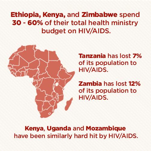 HIV-AIDS statistics cost