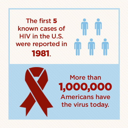 HIV-AIDS Statistics intro