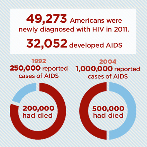 Percentage of aids victims are heterosexual
