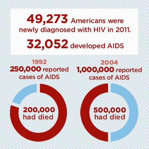 HIV-AIDS Statistics Prevalence