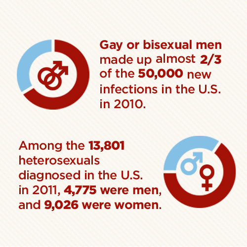 Gay Numbers In Usa