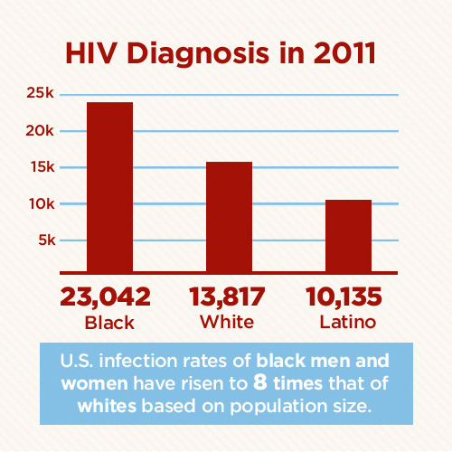 HIV-AIDS statistics demographics