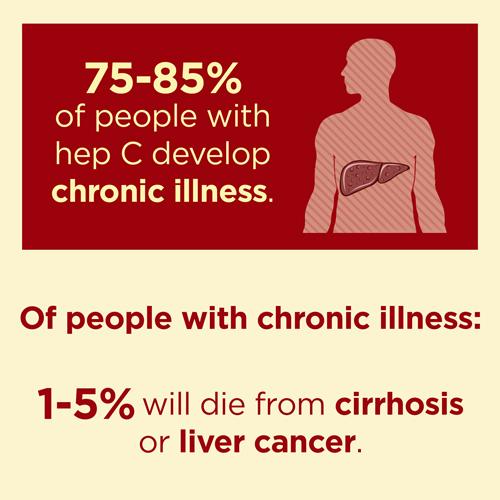 Hepatitis C Long-term Effects