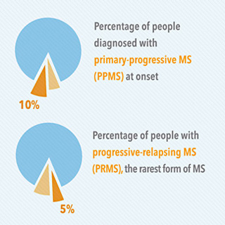 Multiple Sclerosis: Statistics, Facts and You