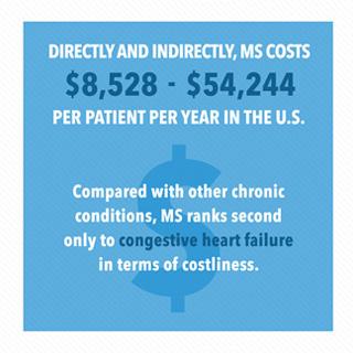 Multiple sclerosis statistics