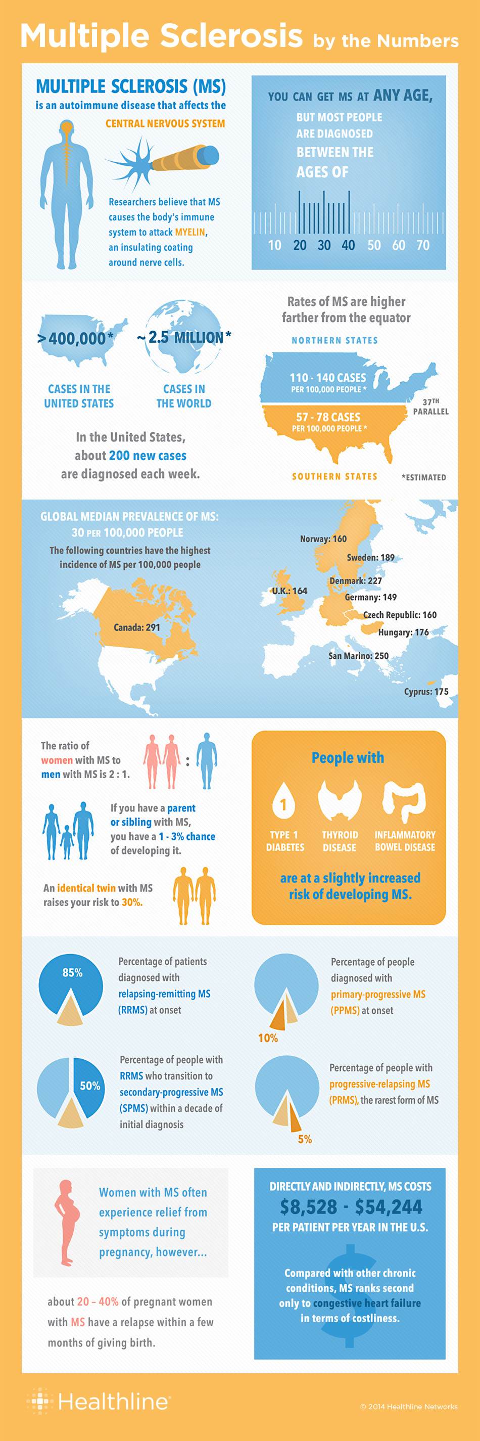 Multiple Sclerosis By The Numbers: Facts, Statistics, And You