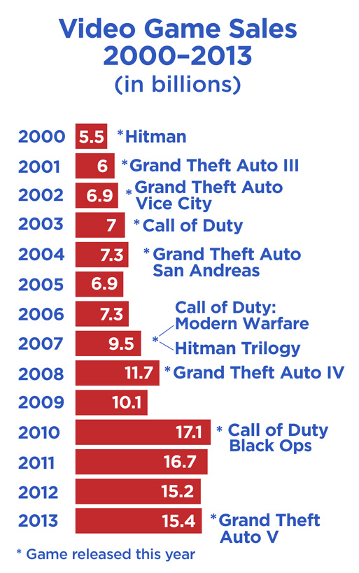 Video game sales 2000-2013