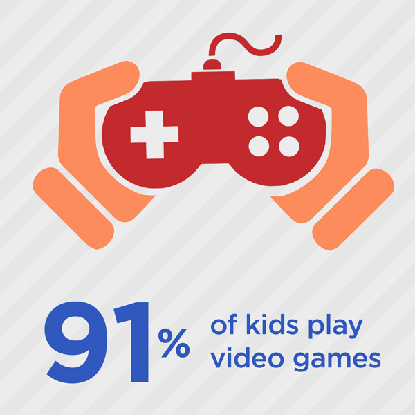 91 percent of kids play video games