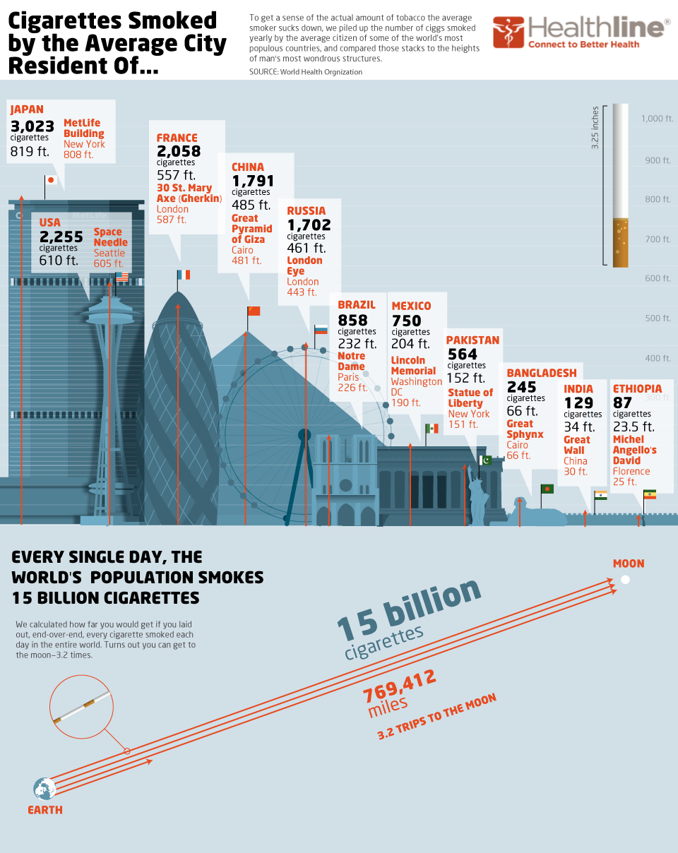 the size of the world's smoking habit