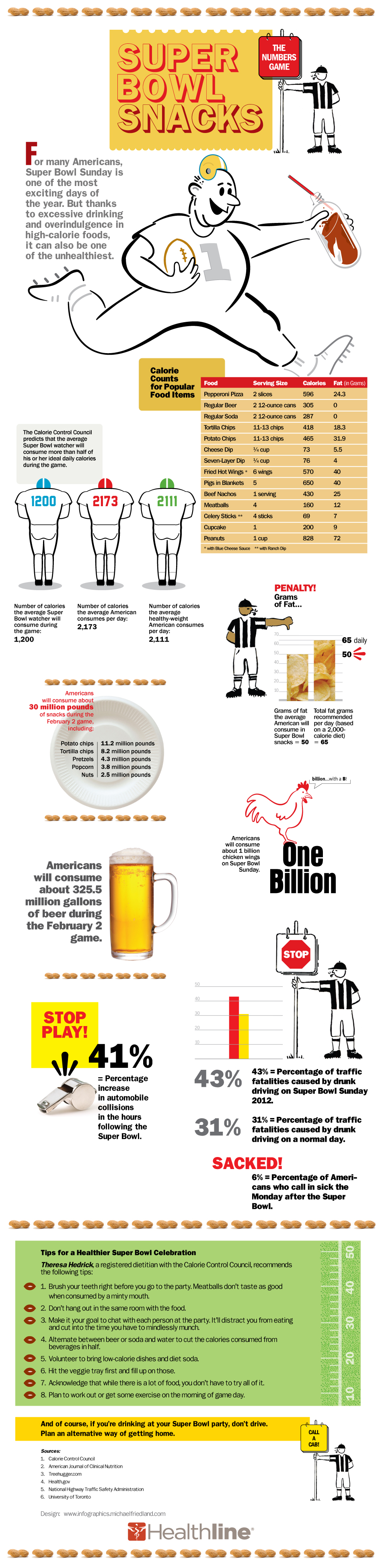 Superbowl Snacking Facts