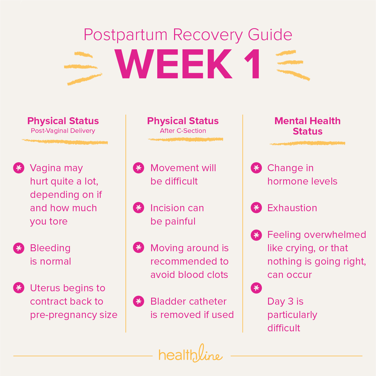 77ca71f80202 Timeline of Postpartum Recovery