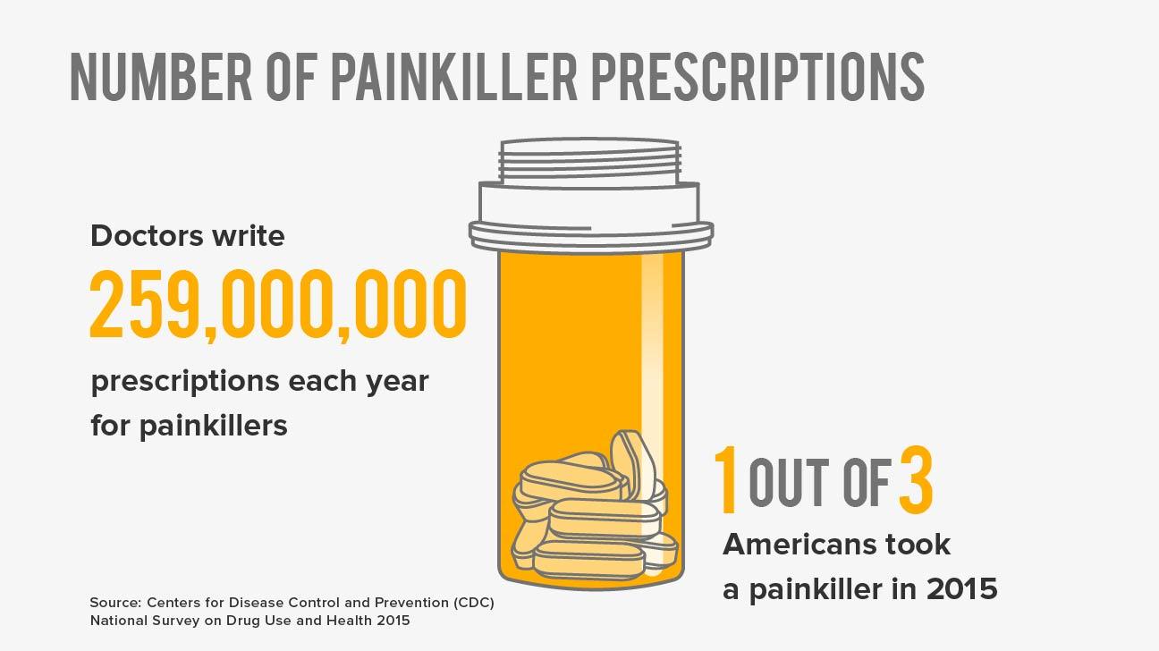 war on pain