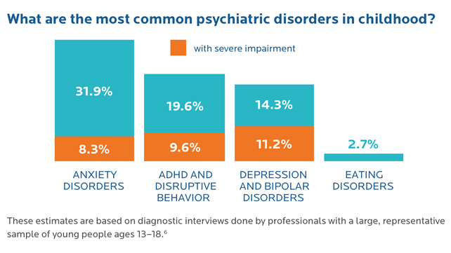 common psychiatric disorders