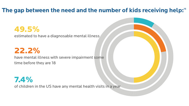 graph about children receiving mental health help