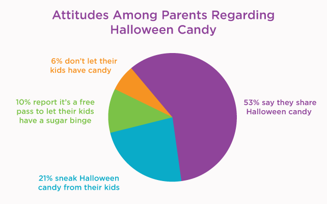 Do You Share, Sneak, or Prohibit Halloween Candy?