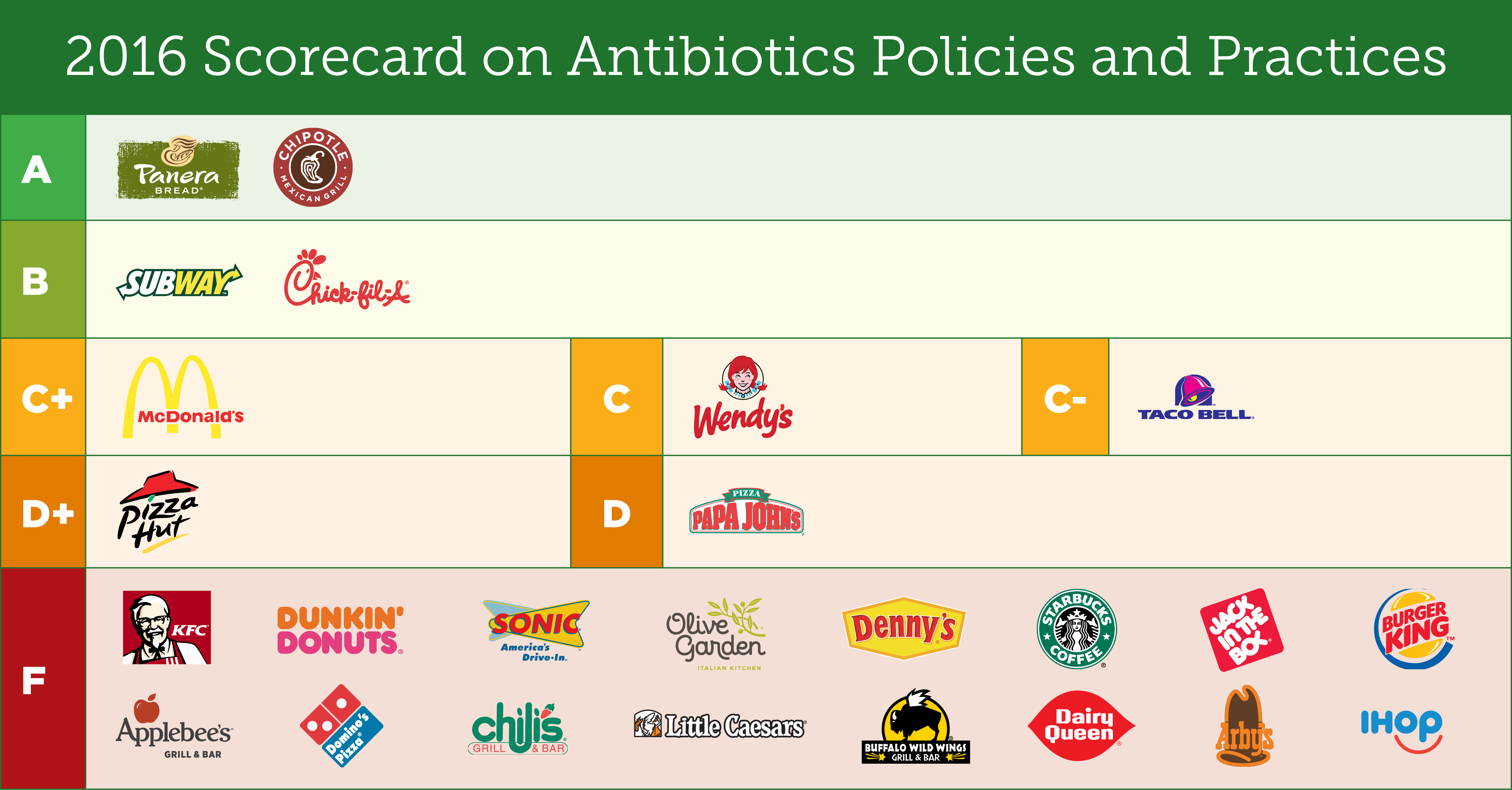 supply chain of subway fast food chain Another fast-food chain will phase antibiotics out of its meat supply chain this time, the announcement came from subway not too long ago, subway announced it would.