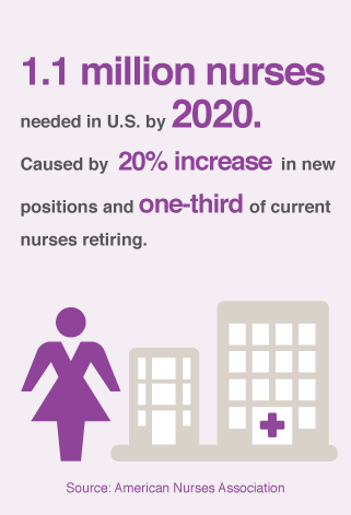 Nurses Shortage