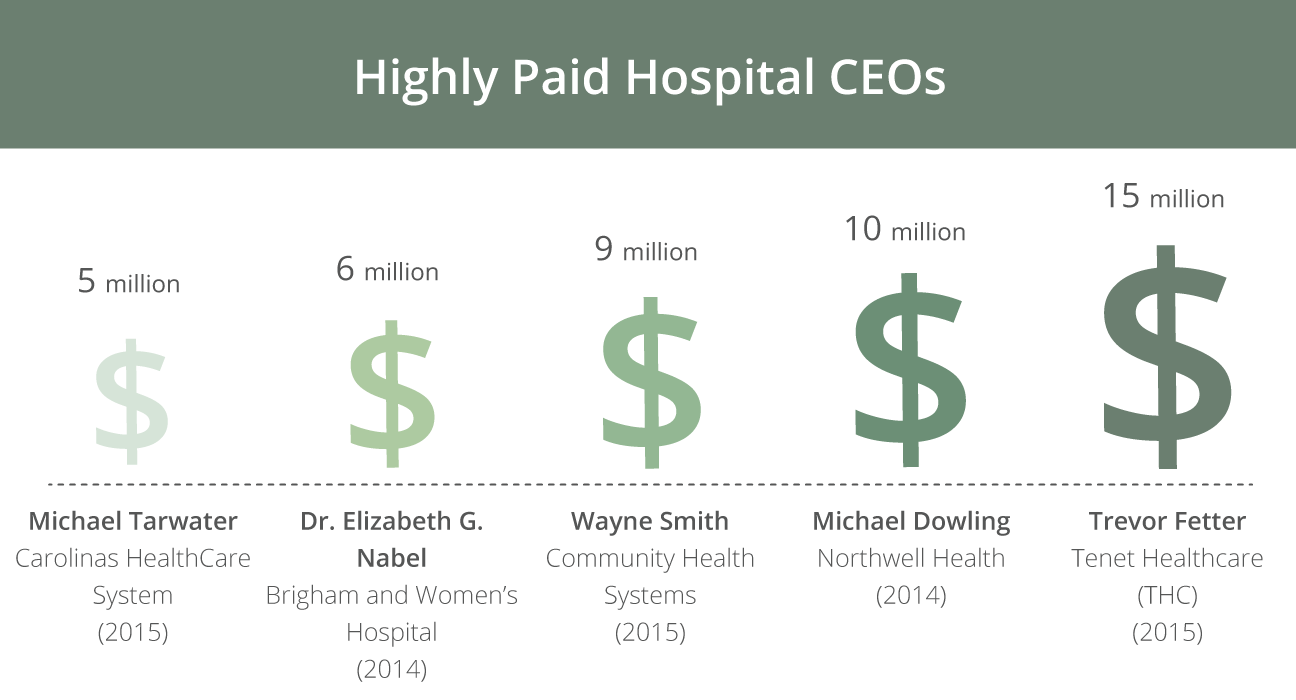 hospital ceo pay increases