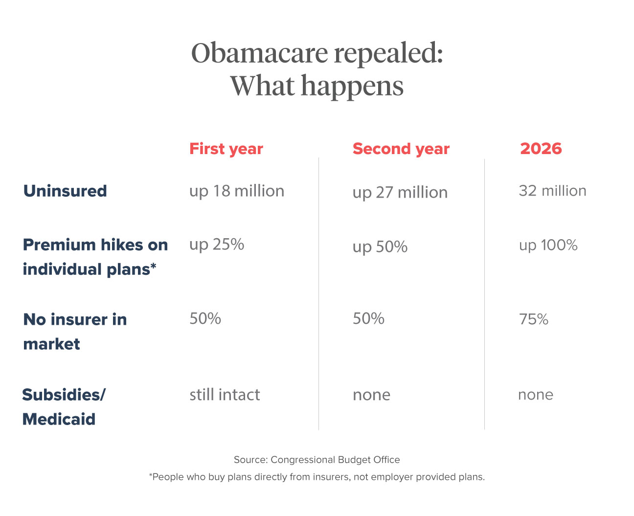 obamacare repealed