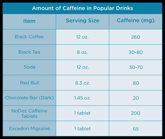 Caffeine Table