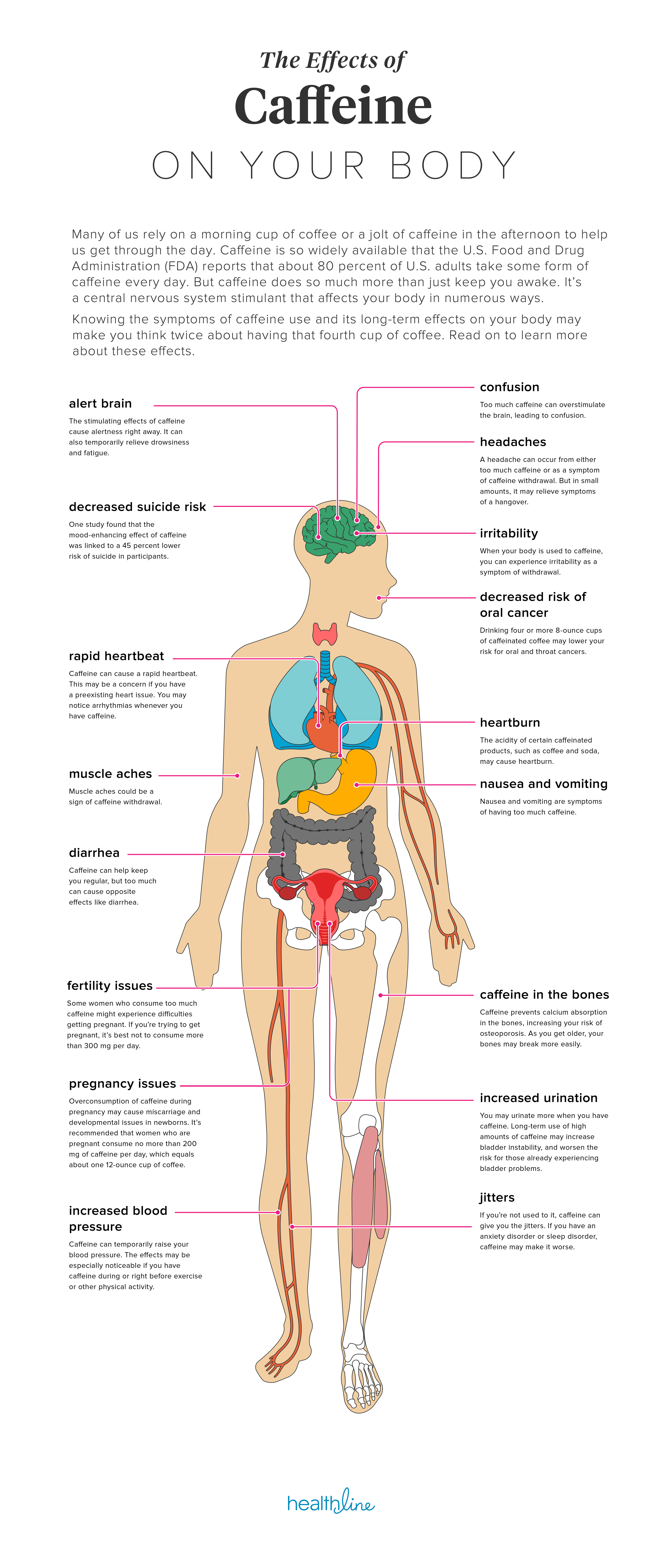The Effects Of Caffeine On Your Body