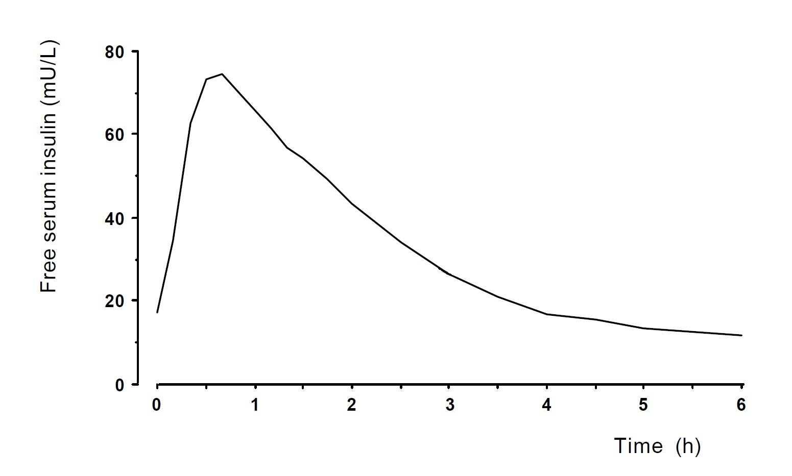 insulin curve(1)