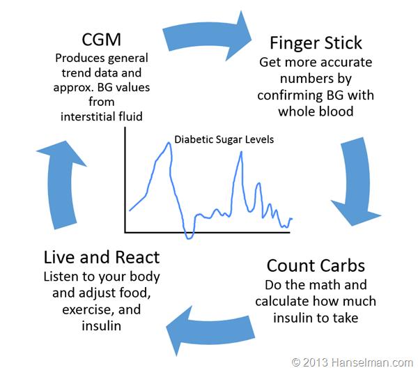 Scott Hanselman diabetes management