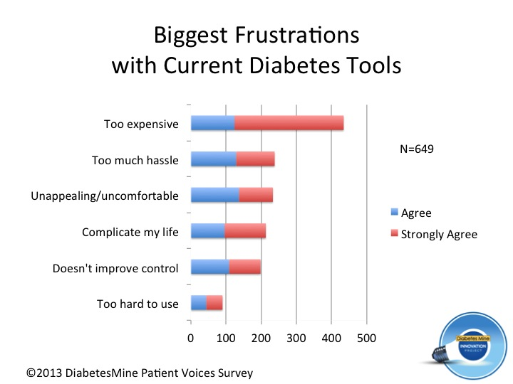 Biggest frustrations with diabetes tools (5)
