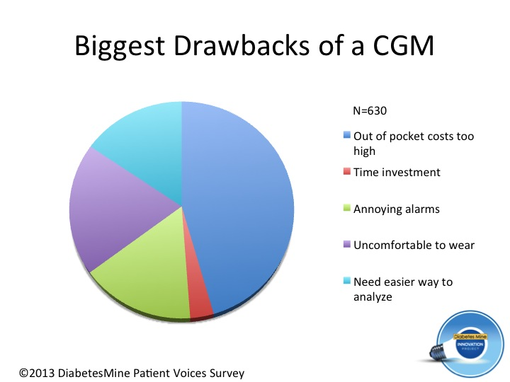 Drawbacks of CGM - diabetes (3)