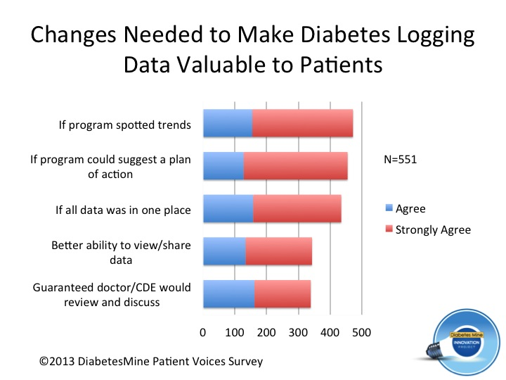 Making diabetes logging valuable (7)