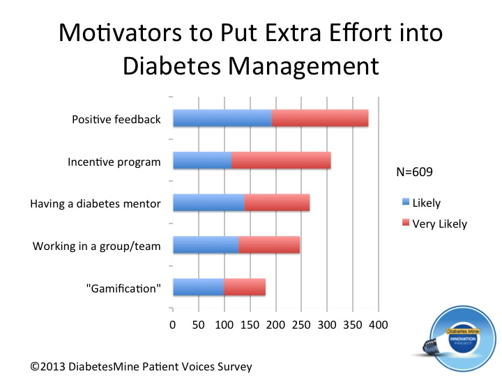 Motivators graph - diabetes (9)