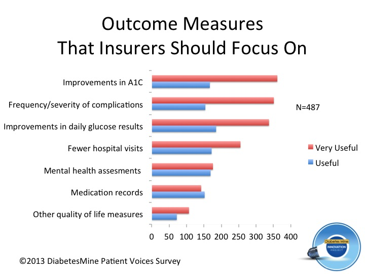 Outcomes Measures for insurers - diabetes (10)