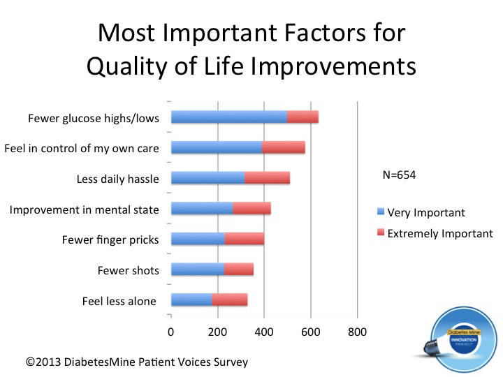 Quality of Life factors - diabetes (1)