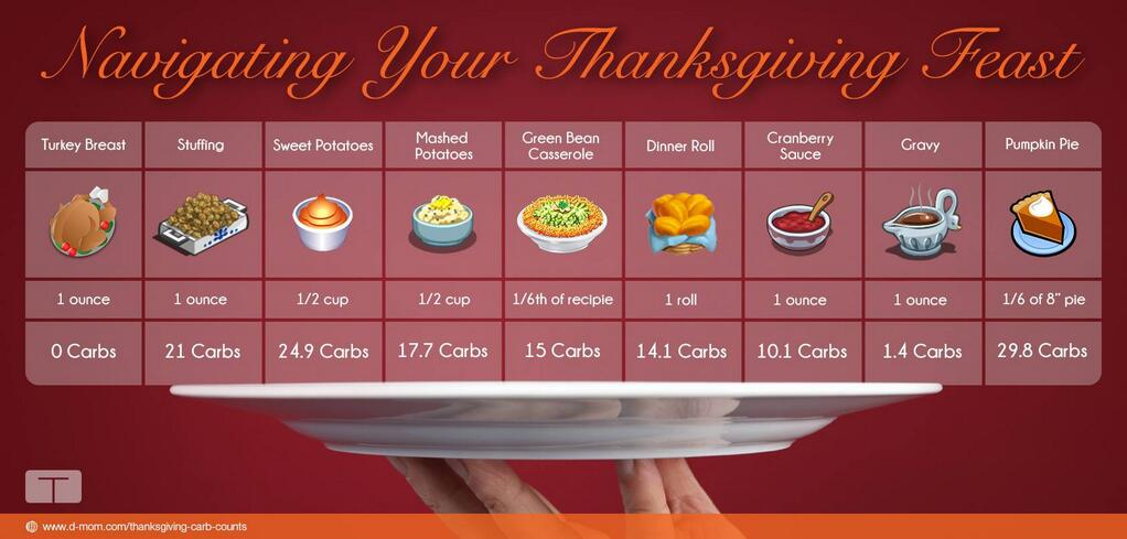 Tandem Diabetes Thanksgiving Graphic