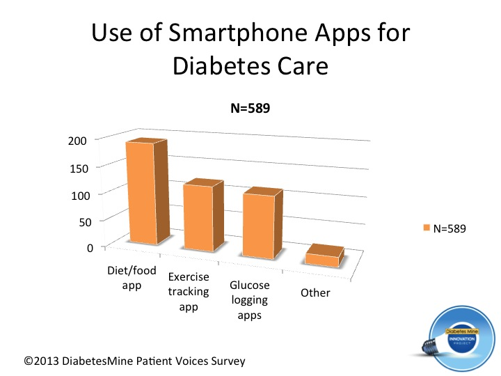 Use of Smartphone apps - diabetes (2)