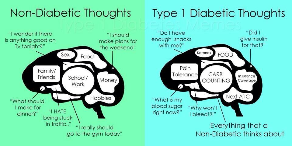 Diabetes on the Brain