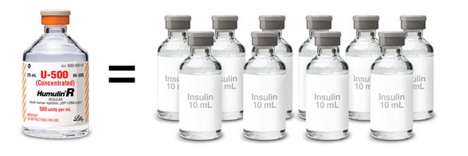 U-500 insulin