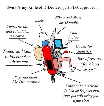 All In One Diabetes Device - Jerry King Drawing