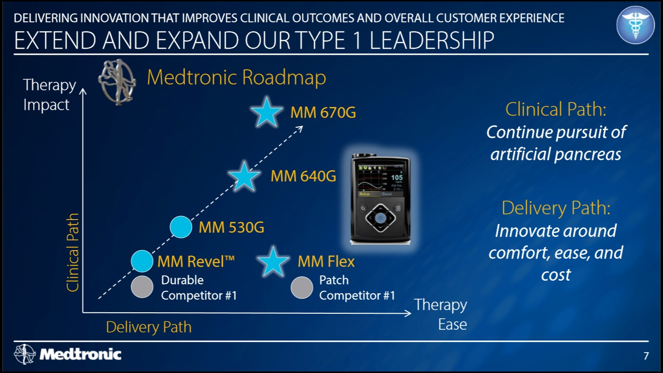 Medtronic Diabetes Device Pathway Slide 1