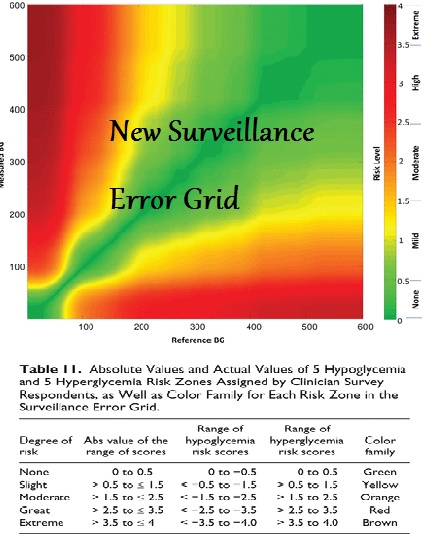 New Surveillance Error Grid