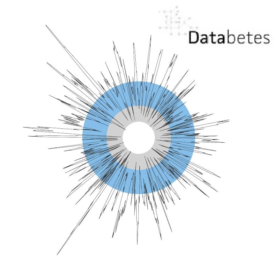 Databetes Logo