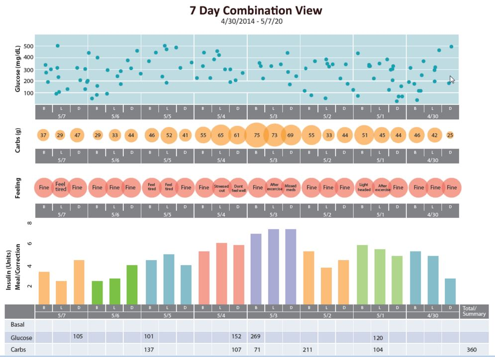 Livongo Combination view - diabetes