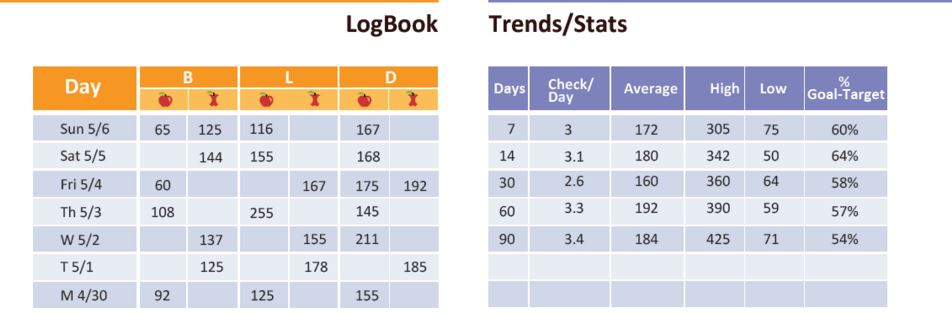 Livongo Trends view