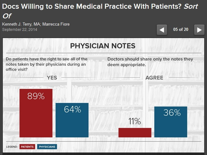 Medscape Graphic on Doctor Notes