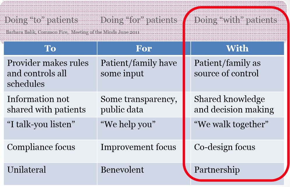 patient experience guidelines