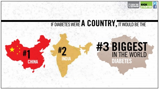 Country of Diabetes Slide 2