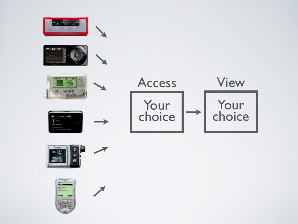 Diabetes Device Data Access
