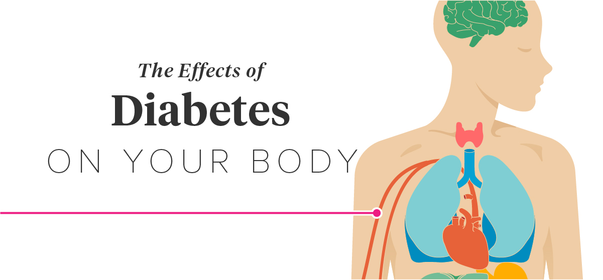 a look at diabetes and how it affects the body @ what diabetic ulcers look like ★★ how diabetes affects the body the 3 step trick that reverses diabetes permanently in as little as 11 days.