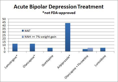 Acute Bipolar Depression Treatment graph