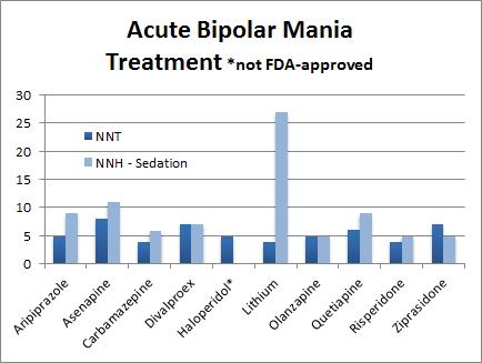 Acute bipolar mania graph